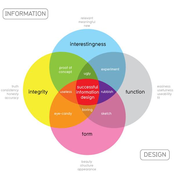 diagrama de venn sobre informação